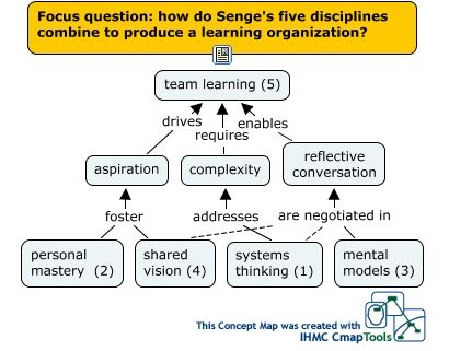 Concept map of the five disciplines
