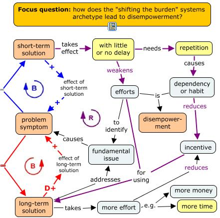 Integrating systems thinking and concept mapping (2/2)