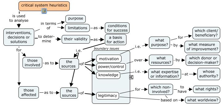 Critical System Heuristics : a very, very short introduction