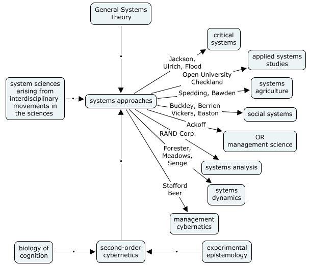 influence diagram   csl d    pixels