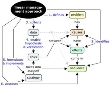 linear management