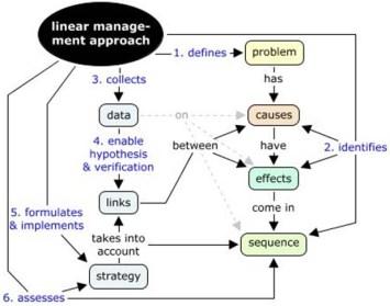 linear management