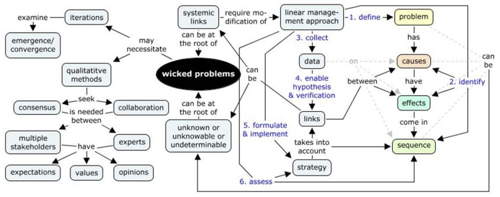 Managing wicked problems: a primer (2/3)