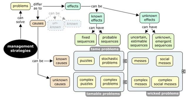 typology of problems