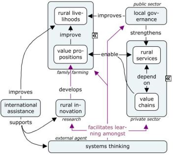 generic rural intervention model