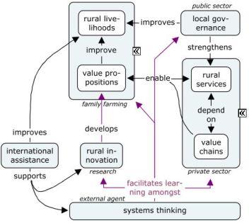 generic rural intervention model