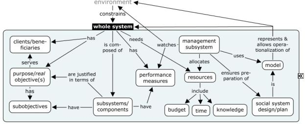 Systems approach - overview
