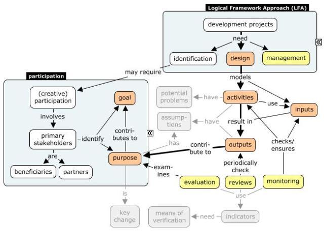 Logical Framework Approach