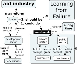 aid industry reform