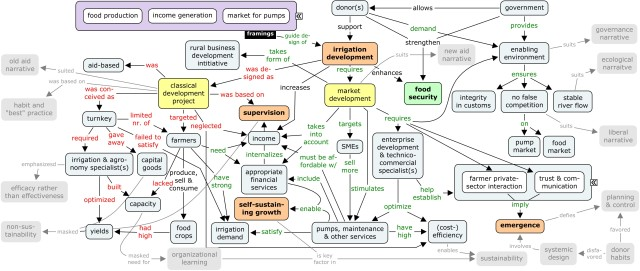 values underlying irrigation development