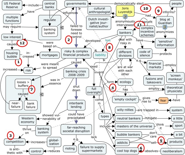 2008-2009 banking crisis in a concept map