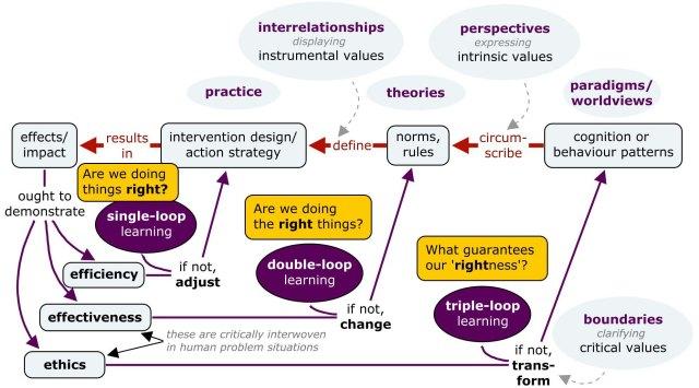 Hummelbrunner - exploratory framework (adapted by Sjon van 't Hof)
