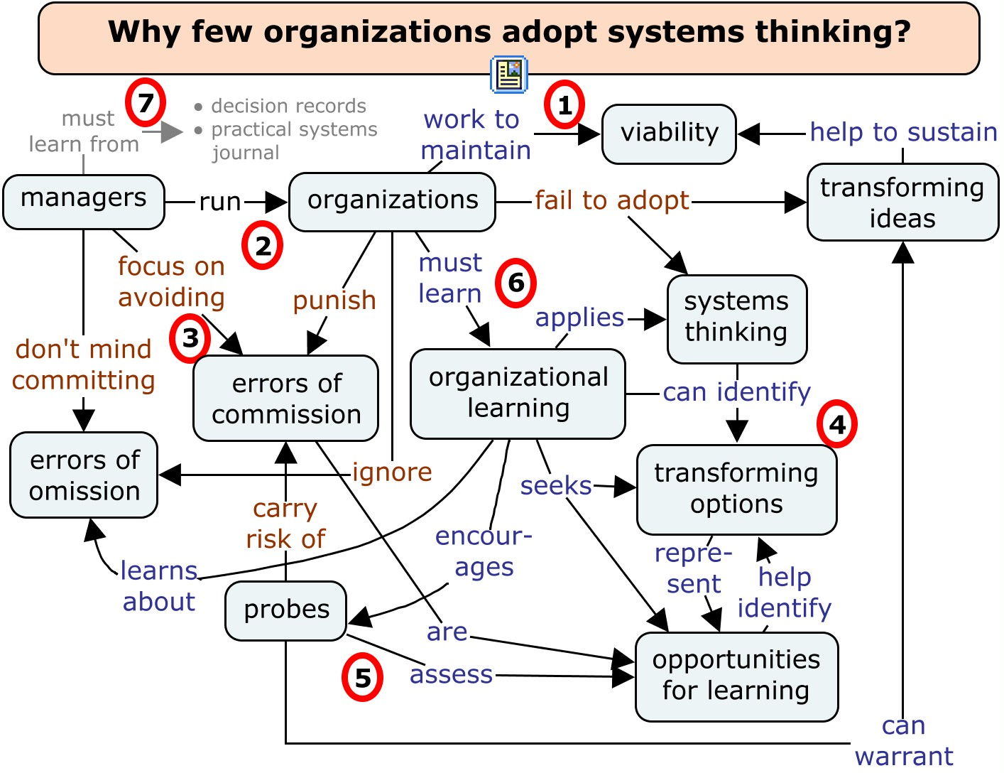 Summarizing 'Why few organizations adopt systems thinking'