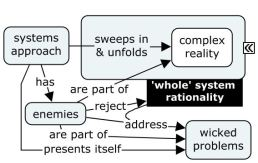 wicked problems 2a