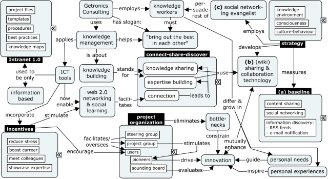 getronics knowledge management
