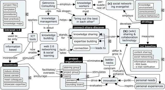 getronics knowledge management