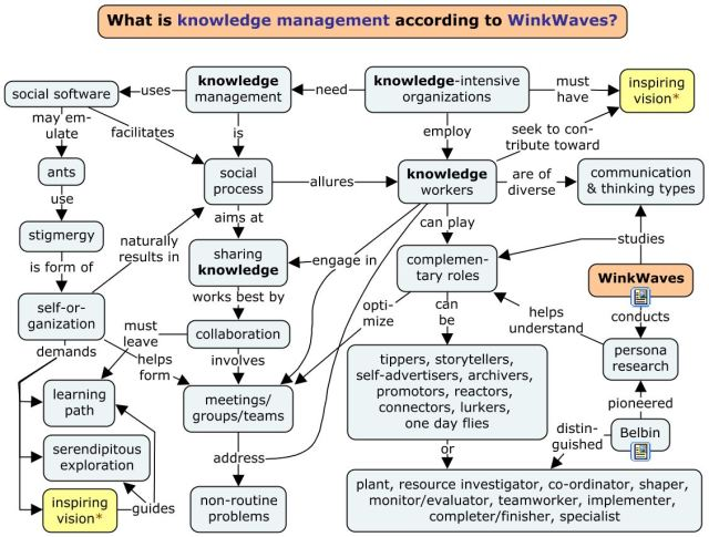 knowledge management - winkwaves
