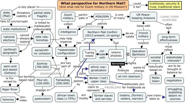 northern mali