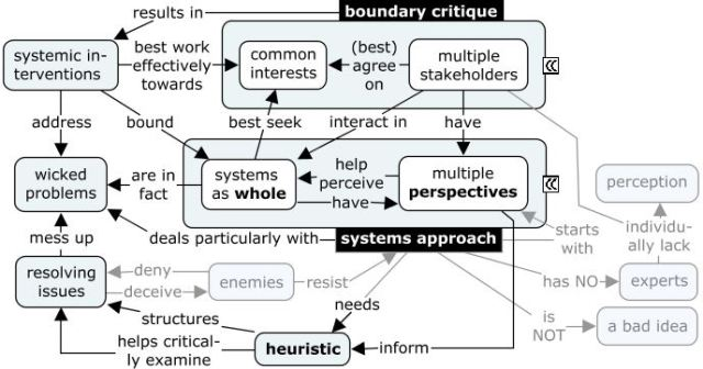the systems approach with principles
