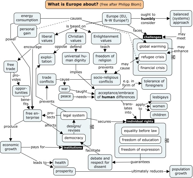 What's europe about