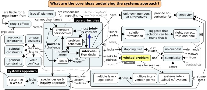 1. Systems approach explained to planners