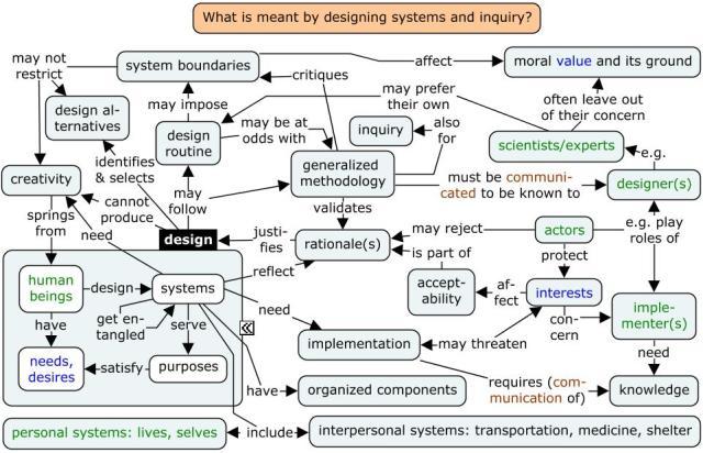 design-inquiry