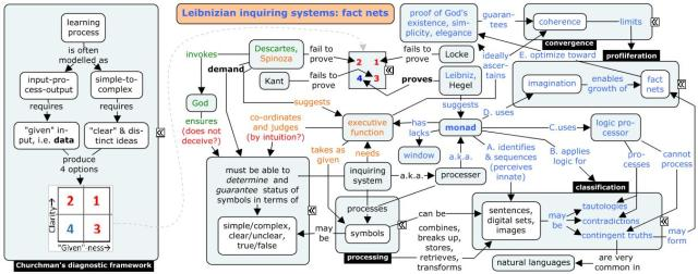 leibnizian-inquiring-systems