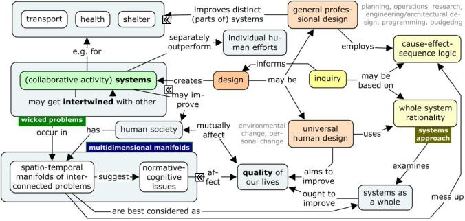 systems-design-and-inquiry-1