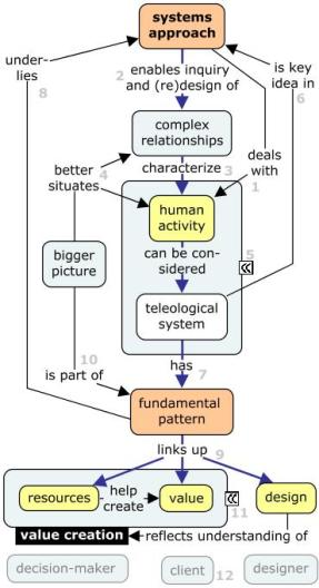 human-activity-as-teleological-system