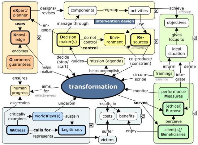 teleological-planning-principles
