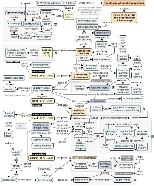 philosophic-inquiring-systems