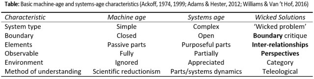 machine-age-and-systems-age-thinking