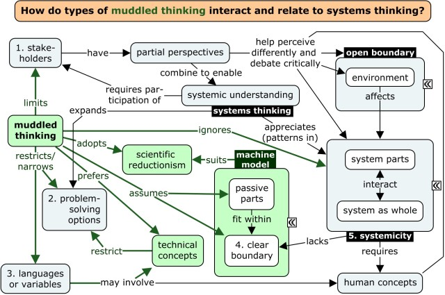muddled-or-systems-thinking