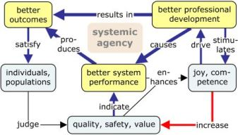 systemic-agency