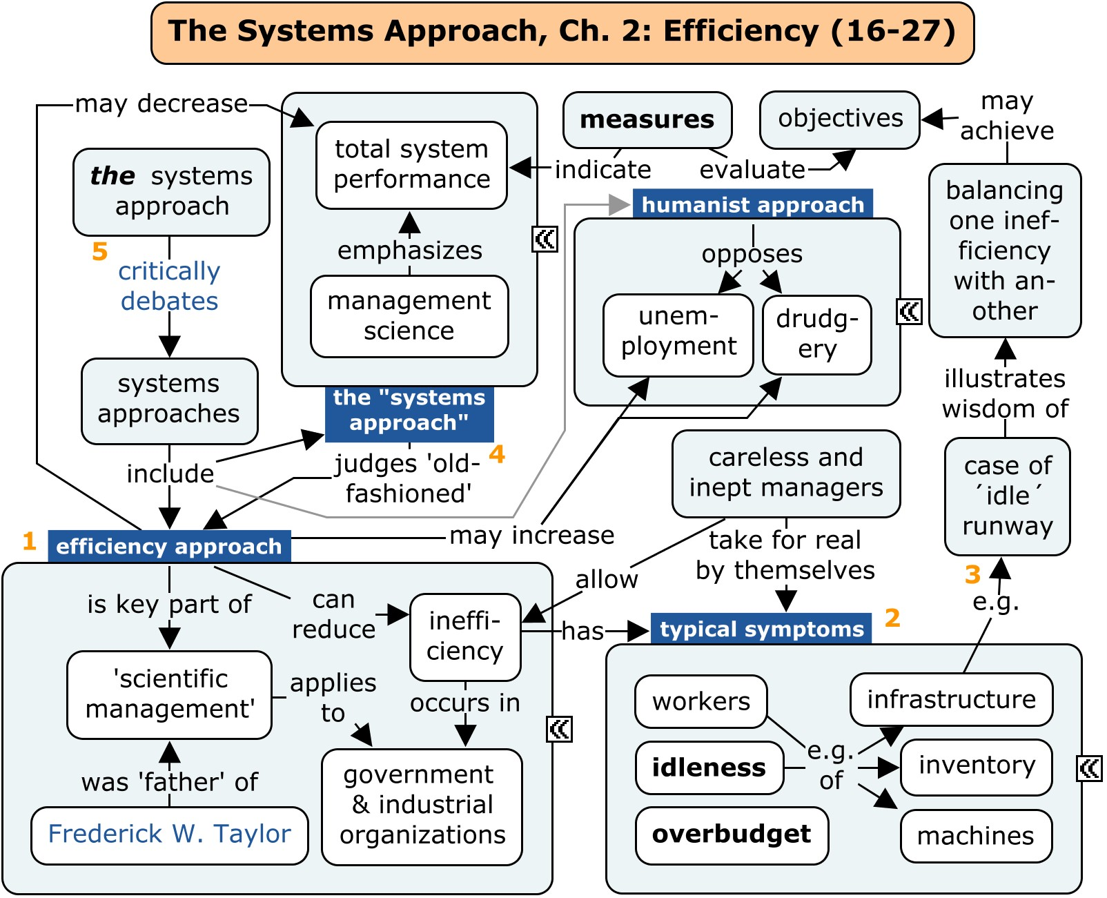 scientific management approach