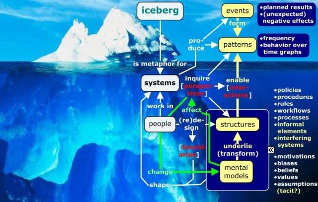 iceberg model for systems