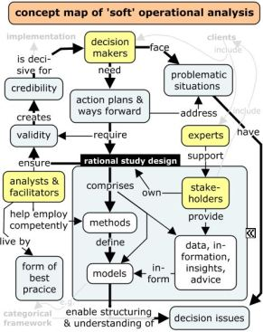 concept map of 'soft' operational analysis