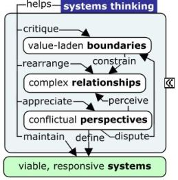systems-thinking-tiny-concept-map