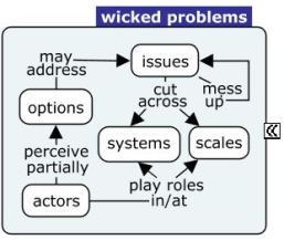 wicked-problem-tiny-concept-map