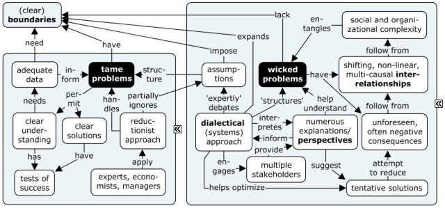 tame and wicked problems - concept map