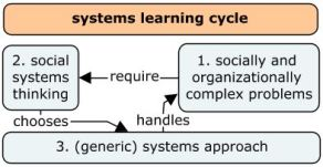 systems learning cycle